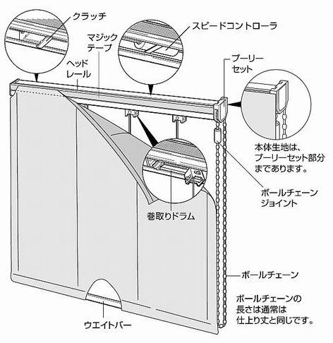 プレーンシェード ドラム式の構造